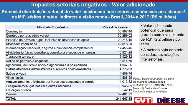 Impactos setoriais negativos - Valor adicionado Fonte: Elaboração própria a partir de Matrizes obtidas com a metodologia d...