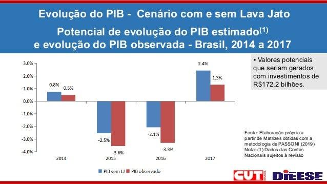 Evolução do PIB - Cenário com e sem Lava Jato Fonte: Elaboração própria a partir de Matrizes obtidas com a metodologia de ...