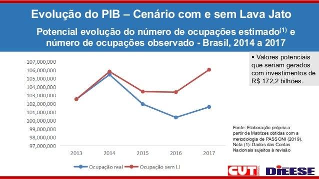 Evolução do PIB – Cenário com e sem Lava Jato Potencial evolução do número de ocupações estimado(1) e número de ocupações ...