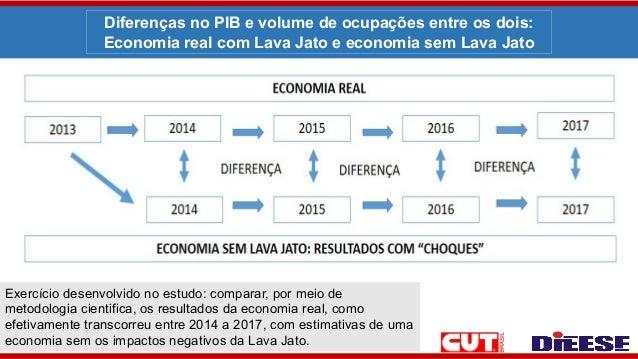 Diferenças no PIB e volume de ocupações entre os dois: Economia real com Lava Jato e economia sem Lava Jato Exercício dese...