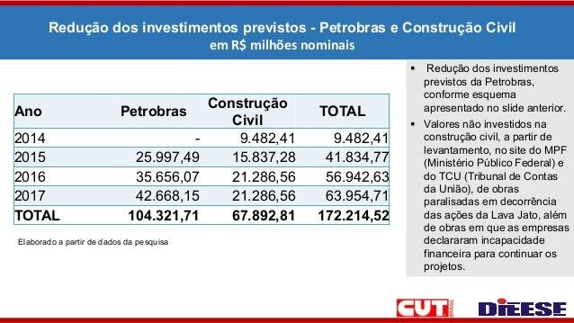 Redução dos investimentos previstos - Petrobras e Construção Civil em R$ milhões nominais Elaborado a partir de dados da p...