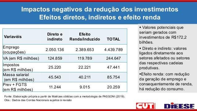 Impactos negativos da redução dos investimentos Efeitos diretos, indiretos e efeito renda Variavéis Direto e indireto Efei...