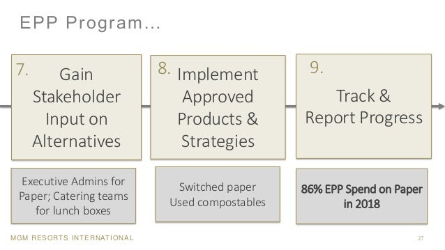 MGM RESORTS INTERNATIONAL Gain Stakeholder Input on Alternatives EPP Program… 27 Implement Approved Products & Strategies ...