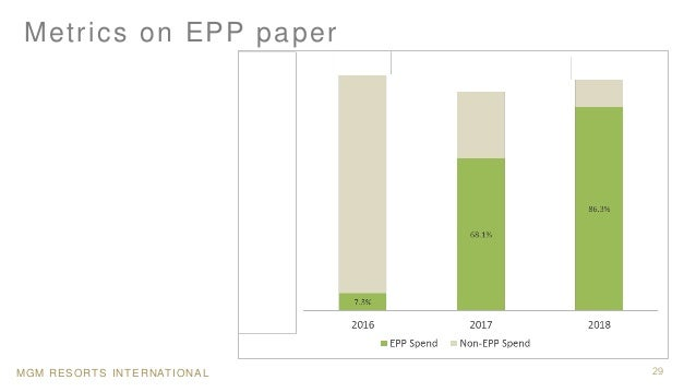 MGM RESORTS INTERNATIONAL Metrics on EPP paper 29