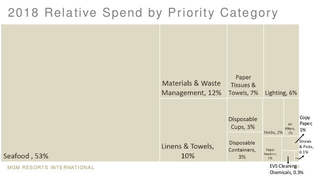 MGM RESORTS INTERNATIONAL 30 2018 Relative Spend by Priority Category Copy Paper, 1% Straws & Picks, 0.1% EVS Cleaning Che...