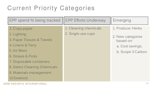 MGM RESORTS INTERNATIONAL Current Priority Categories 31 1. Cleaning chemicals 2. Single use cups 1. Produce: Herbs 2. New...