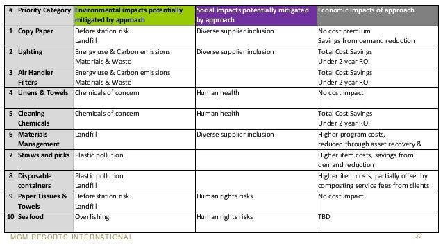 MGM RESORTS INTERNATIONAL 32 # Priority Category Environmental impacts potentially mitigated by approach Social impacts po...