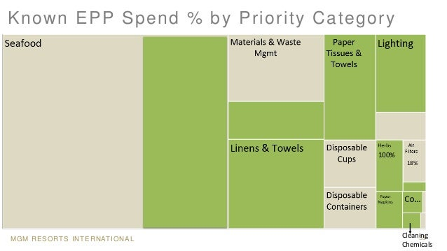 MGM RESORTS INTERNATIONAL 33 Known EPP Spend % by Priority Category Cleaning Chemicals 100% 18%