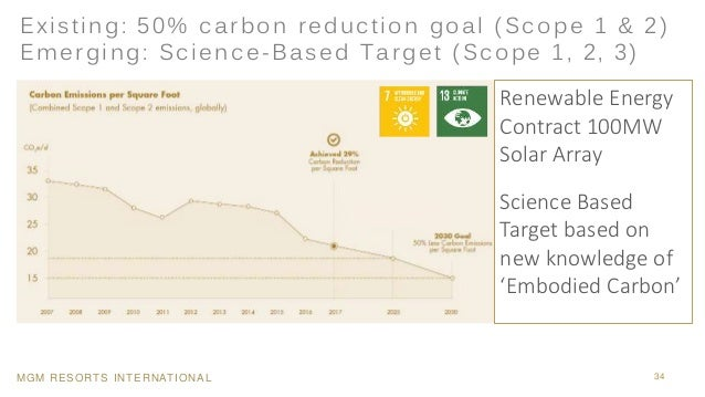 MGM RESORTS INTERNATIONAL 34 Renewable Energy Contract 100MW Solar Array Science Based Target based on new knowledge of 'E...