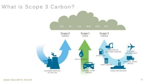 MGM RESORTS INTERNATIONAL 35 What is Scope 3 Carbon?