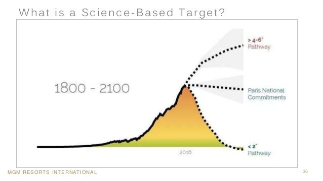 MGM RESORTS INTERNATIONAL 36 What is a Science-Based Target?