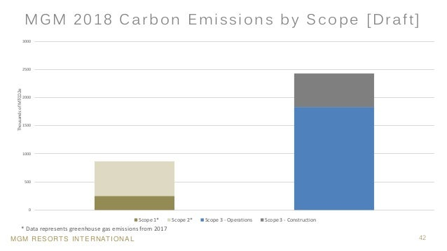 MGM RESORTS INTERNATIONAL 42 MGM 2018 Carbon Emissions by Scope [Draft] 0 500 1000 1500 2000 2500 3000 ThousandsofMTCO2e S...
