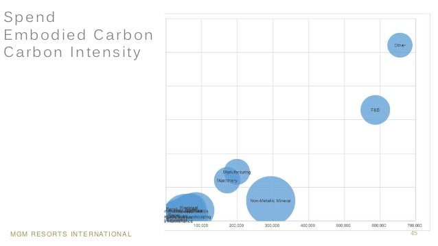MGM RESORTS INTERNATIONAL 45 Spend Embodied Carbon Carbon Intensity