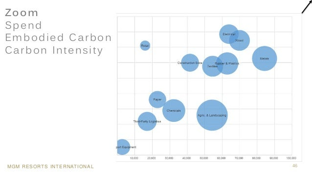 MGM RESORTS INTERNATIONAL 46 Zoom Spend Embodied Carbon Carbon Intensity