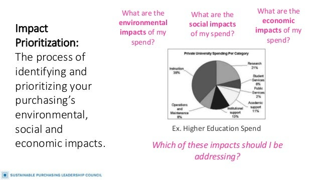 Ex. Higher Education Spend Impact Prioritization: The process of identifying and prioritizing your purchasing's environmen...