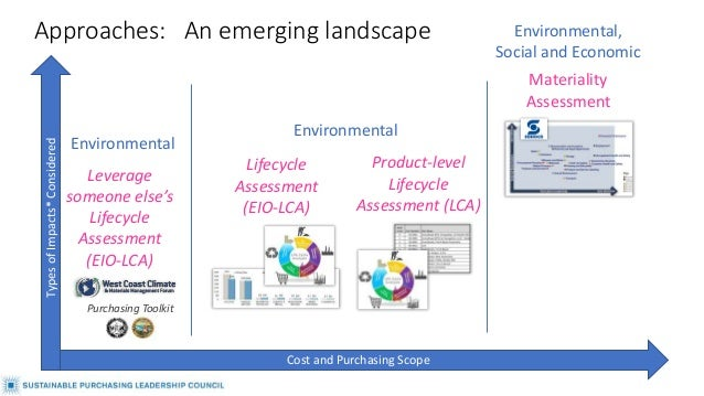 Approaches: An emerging landscape Lifecycle Assessment (EIO-LCA) Product-level Lifecycle Assessment (LCA) Materiality Asse...