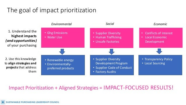 The goal of impact prioritization • Ghg Emissions • Water Use • Conflicts of Interest • Local Economic Development • Suppl...