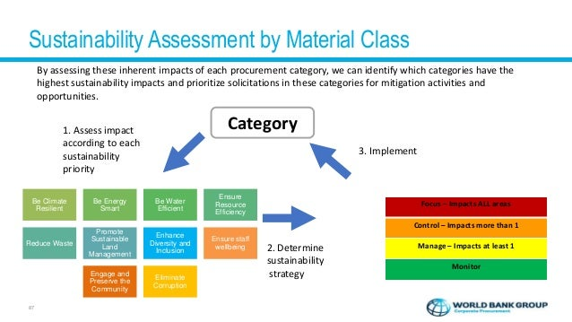 Impact and Opportunity Inherent Sustainability Impact Rating of the Category's Impact in 3 pillars of sustainability Ba...
