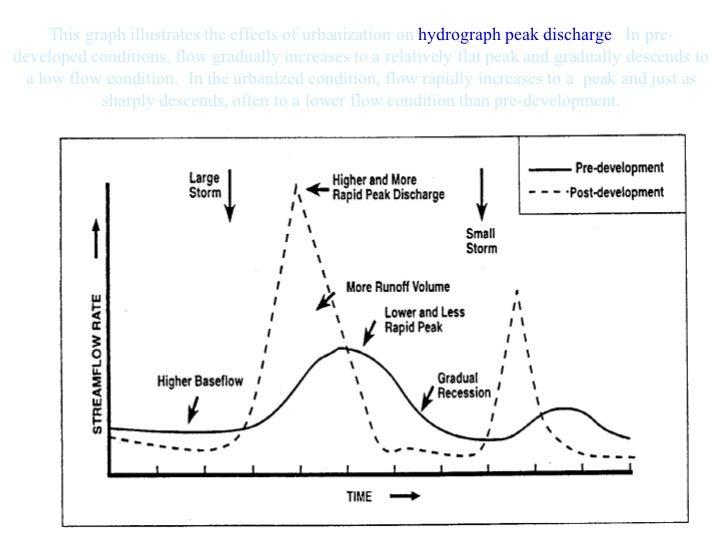 Impacts Of Urbanization Part 1