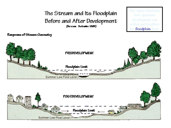 This figure illustrates how upstream development can widen and lengthen the  floodplain  limit.