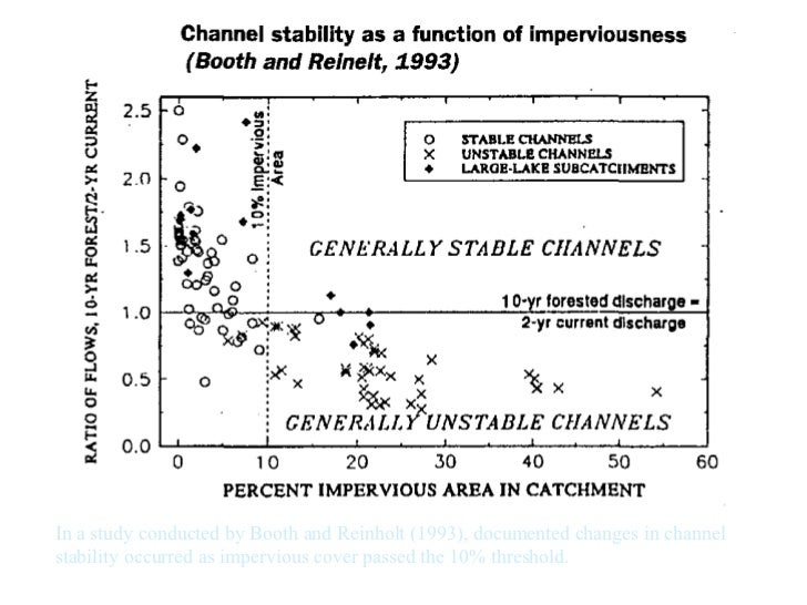 In a study conducted by Booth and Reinholt (1993), documented changes in channel stability occurred as impervious cover pa...