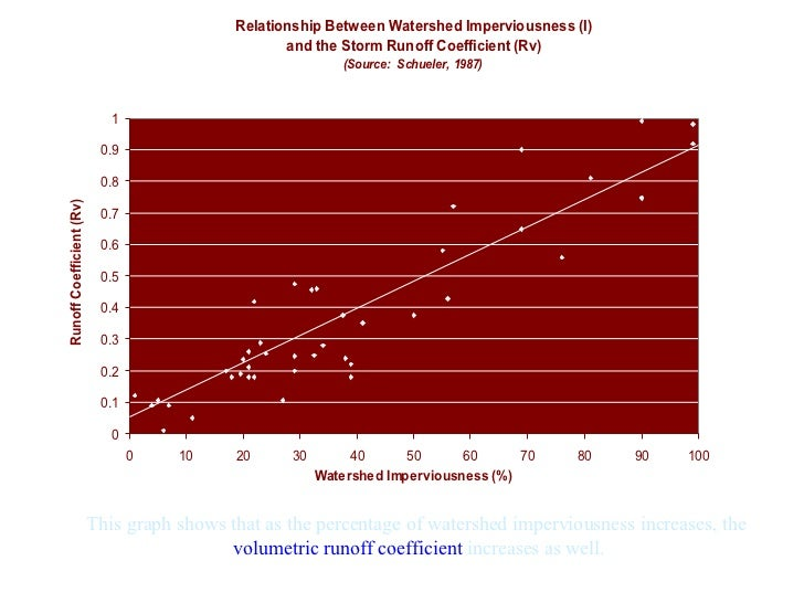 This graph shows that as the percentage of watershed imperviousness increases, the  volumetric runoff coefficient  increas...