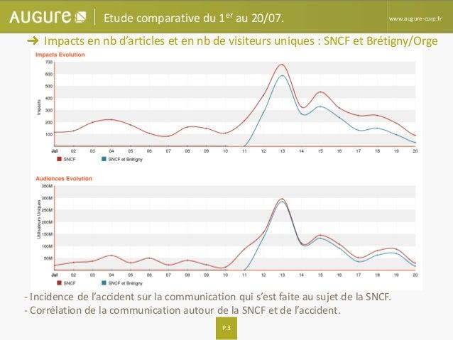 P.3 www.augure-corp.fr Impacts en nb d'articles et en nb de visiteurs uniques : SNCF et Brétigny/Orge Etude comparative du...
