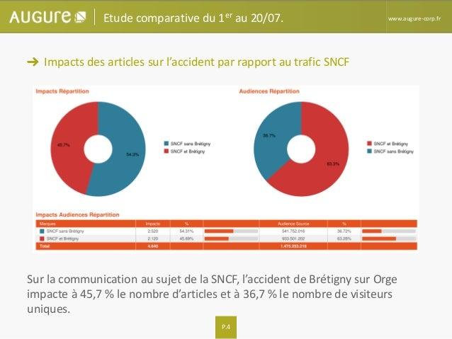 P.4 www.augure-corp.fr Impacts des articles sur l'accident par rapport au trafic SNCF Sur la communication au sujet de la ...
