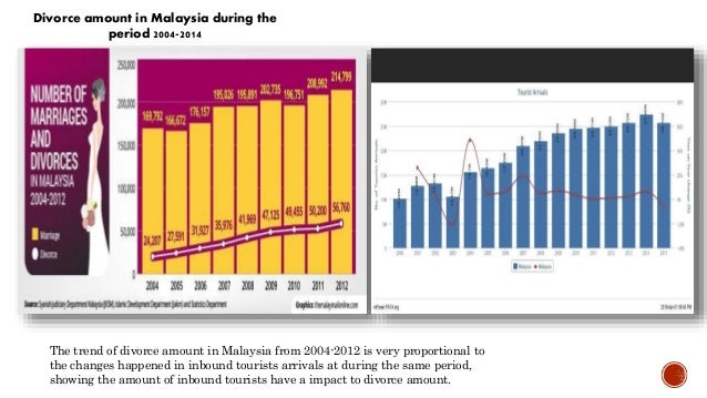 divorce rates in malaysia According to statistics provided by the syariah judiciary department malaysia ( jksm), the number of muslim couples getting divorced rose by.