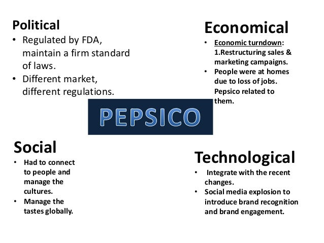 Impacts of PEST Analysis on Indian Market Scenario