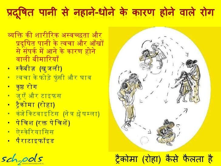 <ul><li>व्यक्ति की शारीरिक अस्वच्छता और प्रदूषित पानी के त्वचा और आँखों से संपर्क में आने के कारण होने वाली बीमारियाँ </li...