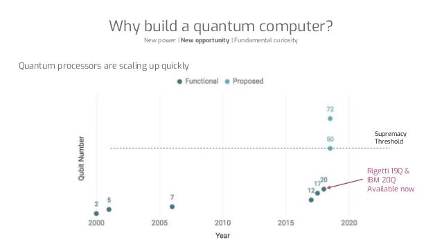 Why build a quantum computer? New power | New opportunity | Fundamental curiosity Quantum processors are scaling up quickl...