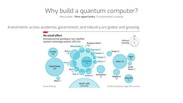 Why build a quantum computer? New power | New opportunity | Fundamental curiosity Investments across academia, government,...