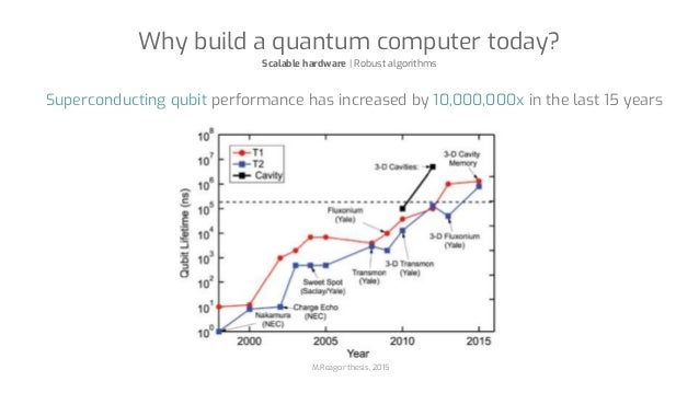 Superconducting qubit performance has increased by 10,000,000x in the last 15 years M.Reagor thesis, 2015 Why build a quan...
