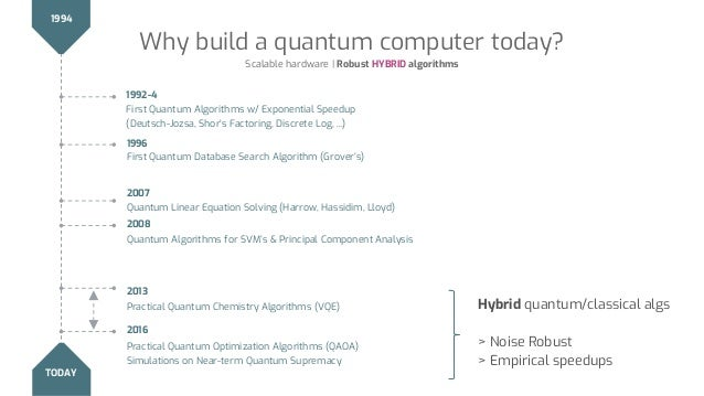 Why build a quantum computer today? Scalable hardware | Robust HYBRID algorithms 1994 TODAY 1992-4 First Quantum Algorithm...