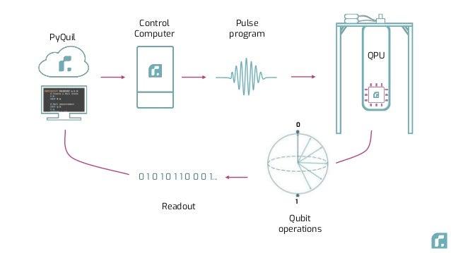 PyQuil Control Computer Qubit operations 0 1 0 1 0 1 0 1 1 0 0 0 1... Readout Pulse program QPU