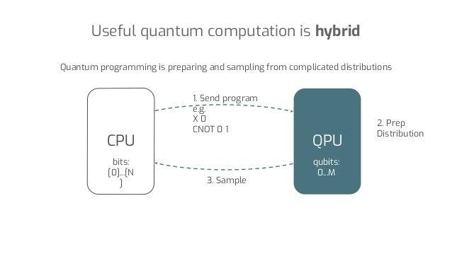 Quantum programming is preparing and sampling from complicated distributions bits: [0]...[N ] qubits: 0...M QPUCPU 1. Send...
