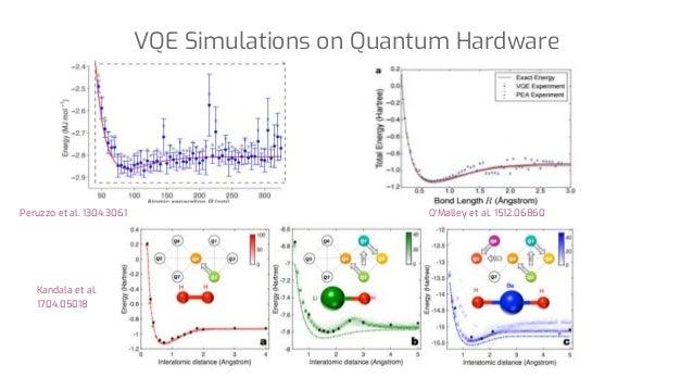 Peruzzo et al. 1304.3061 O'Malley et al. 1512.06860 Kandala et al. 1704.05018 VQE Simulations on Quantum Hardware