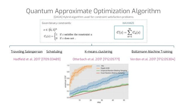Quantum Approximate Optimization Algorithm [QAOA] Hybrid algorithm used for constraint satisfaction problems Given binary ...