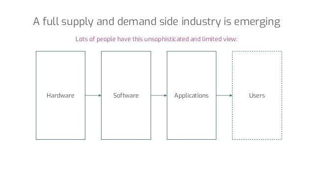 A full supply and demand side industry is emerging Hardware Software Applications Users Lots of people have this unsophist...