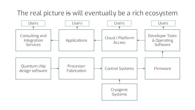 The real picture is will eventually be a rich ecosystem Quantum chip design software Processor Fabrication Control Systems...