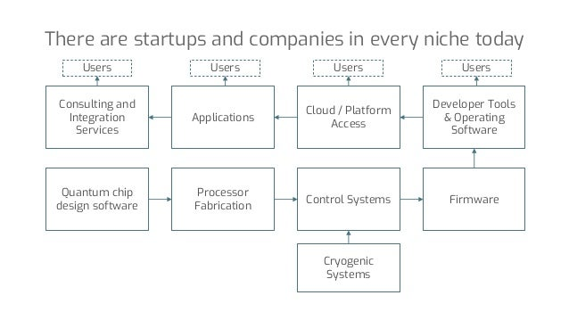 There are startups and companies in every niche today Quantum chip design software Processor Fabrication Control Systems C...