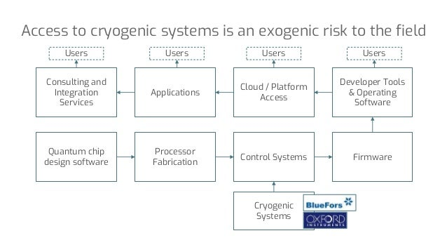 Access to cryogenic systems is an exogenic risk to the field Quantum chip design software Processor Fabrication Control Sy...