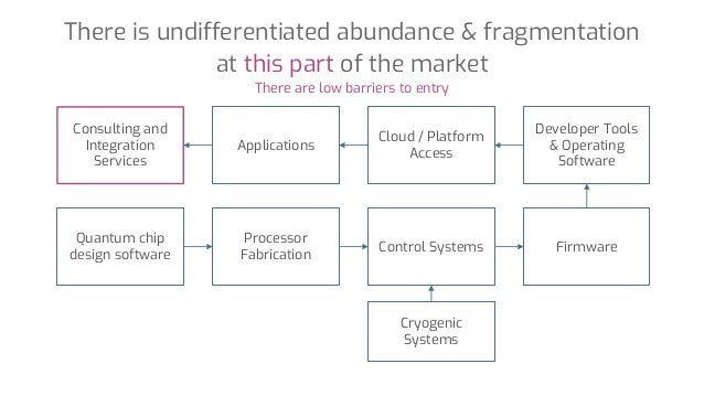 There is undifferentiated abundance & fragmentation at this part of the market Quantum chip design software There are low ...