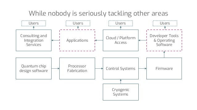 While nobody is seriously tackling other areas Quantum chip design software Processor Fabrication Control Systems Cryogeni...