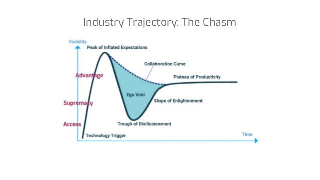 Industry Trajectory: The Chasm