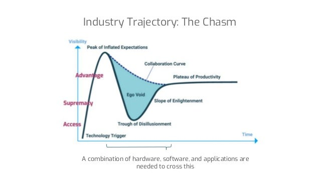 Industry Trajectory: The Chasm A combination of hardware, software, and applications are needed to cross this