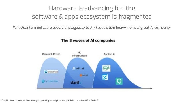 Hardware is advancing but the software & apps ecosystem is fragmented Graphic from https://machinelearnings.co/winning-str...