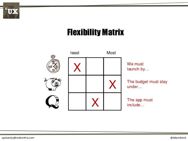@AdamtheIAapolansky@redearthia.com Flexibility Matrix least Most X X X We must launch by… The budget must stay under… The ...