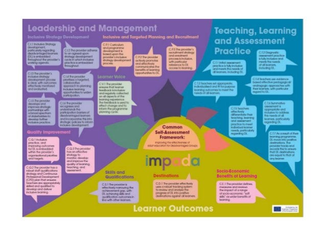Leadership and Management Teaching, Learning and Assessment Practice Learner Outcomes 10 The IMPADA Framework: Overview of...